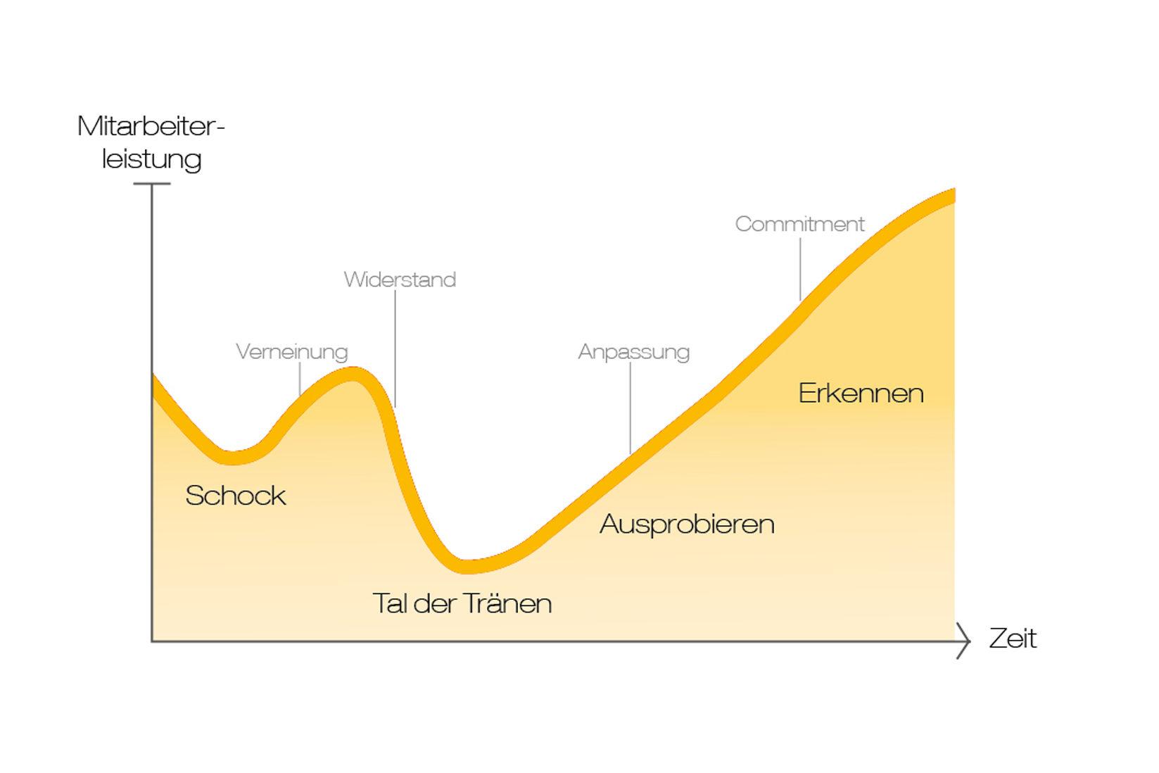 Agentur Ressmann Mannheim Change Management