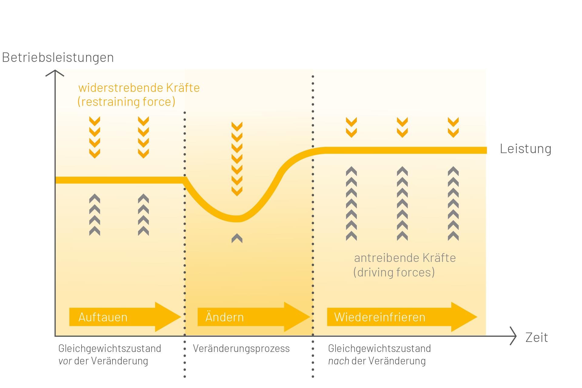 Agentur Ressmann | Change Management